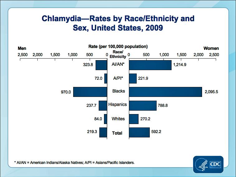 Chalmydia Chart